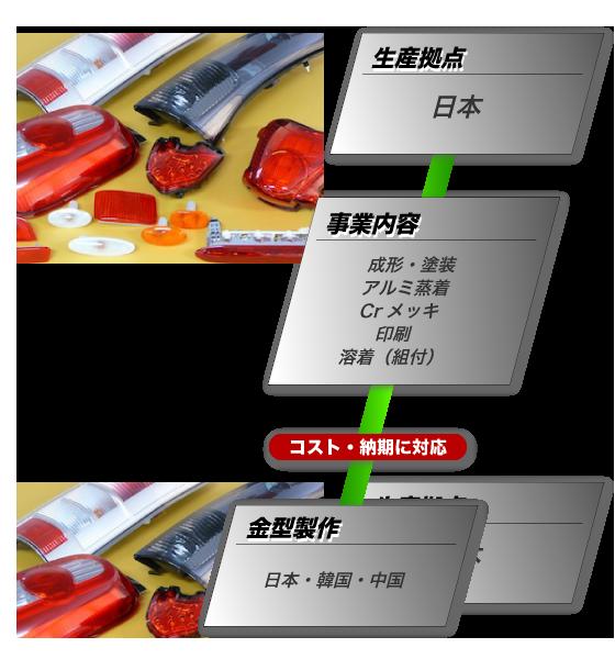 株式会社 東海化成工業所